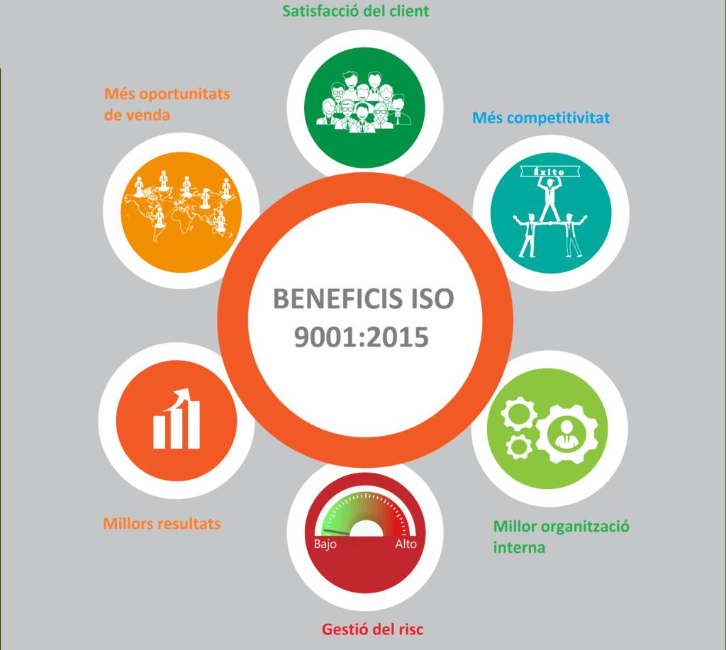 Beneficis de la ISO 9001