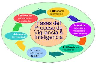 Vigilància Tecnològica i intel·ligència competitiva