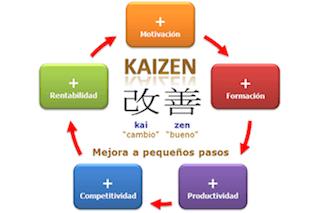 Millora continua Kaizen
