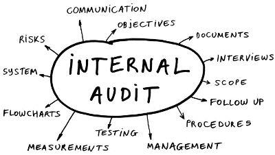 ISO 19011 Auditoria interna