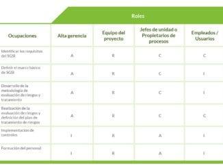 Matriu RACI per la implantació d'un sistema de gestió